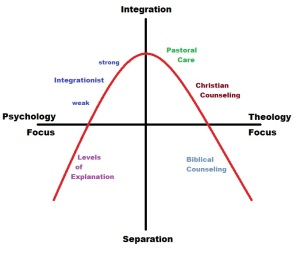 Psychology and Theology