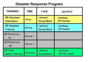 DR Training Program