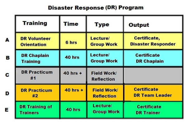 DR Training Program